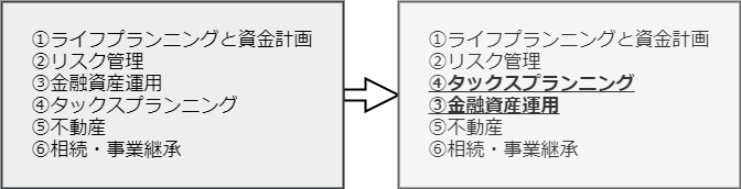 FP3級のテキスト独学勉強