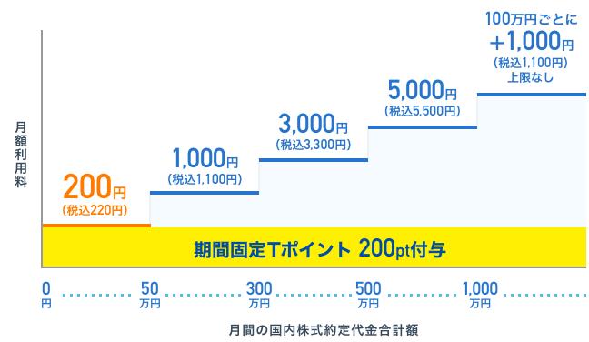 SBIネオモバイル証券の月額利用料
