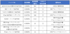 S&P500連動の投資信託