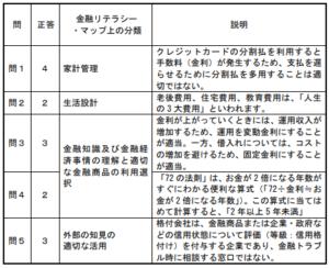 金融リテラシー調査_クイズ解答