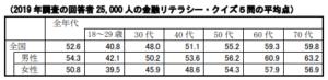金融リテラシー調査_平均