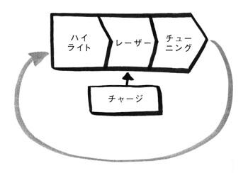 メイクタイムの4つのステップ